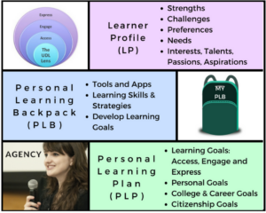 3 step empower the learner process