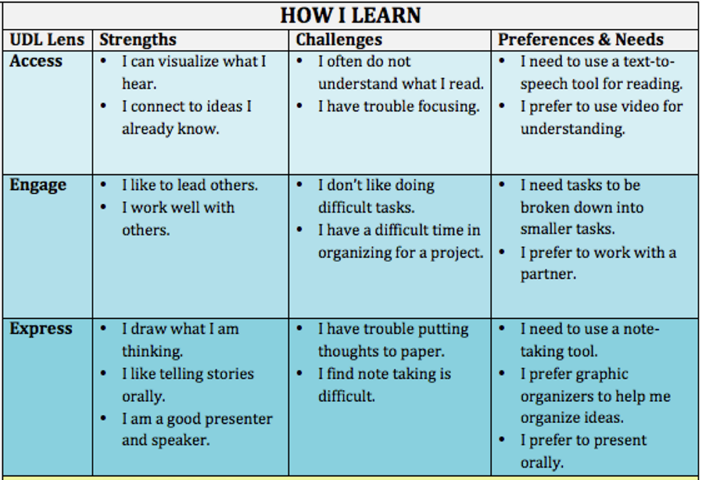 How I Learn Table
