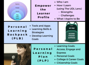 Part 2 of 3: Empower the Learner – Building the Skills of Agency and Self-Advocacy using the UDL Lens