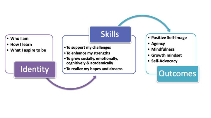 Empower the Learner Framework